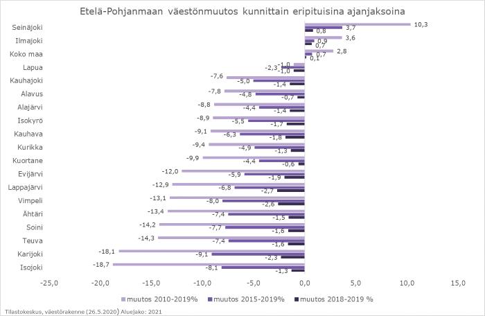 Palkkikaavio kuvaa väestönmuutosta Etelä-Pohjanmaan kunnissa eripituisina ajanjaksoina. Viimeisen kymmenen vuoden aikana väkiluku on kasvanut Seinäjoella ja Ilmajoella.