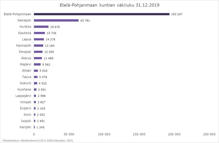 Palkkikaavio kuvaa Etelä-Pohjanmaan väkilukua kunnittain vuoden 2019 lopussa. Väkimäärältään suurin kunta on Seinäjoki ja pienin Karijoki.