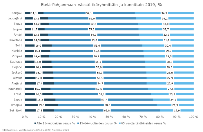 Palkkikaavio kuvaa Etelä-Pohjanmaan kuntien väestön ikäjakaumaa prosentteina vuonna 2019. Ainoastaan Seinäjoella yli 65-vuotiaiden osuus on alle 20% ja 15-64 vuotiaiden osuus yli 60%.