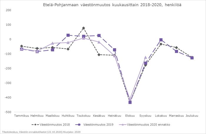 Viivakaavio kuvaa Etelä-Pohjanmaan väestönmuutosta kuukausittain vuosina 2018-2020. Vuoden 2020 kehitys on tähän asti mukaillut edellisvuosien muutosta.