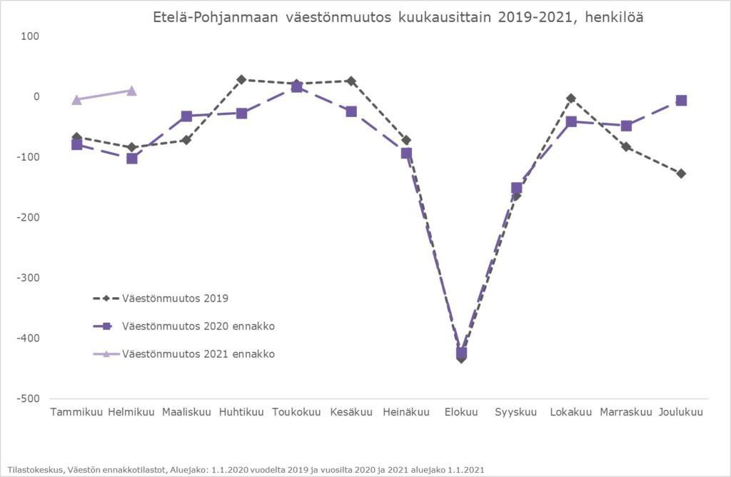 Väestönmuutos Etelä-Pohjanmaalla vuosina 2019-2021