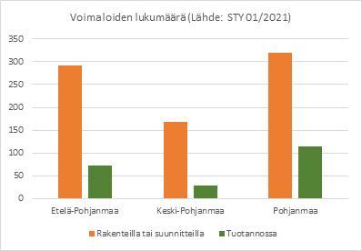 Tuulivoimaloiden lukumäärä Etelä-Pohjanmaalla, Pohjanmaalla ja Keski-Pohjanmaalla.