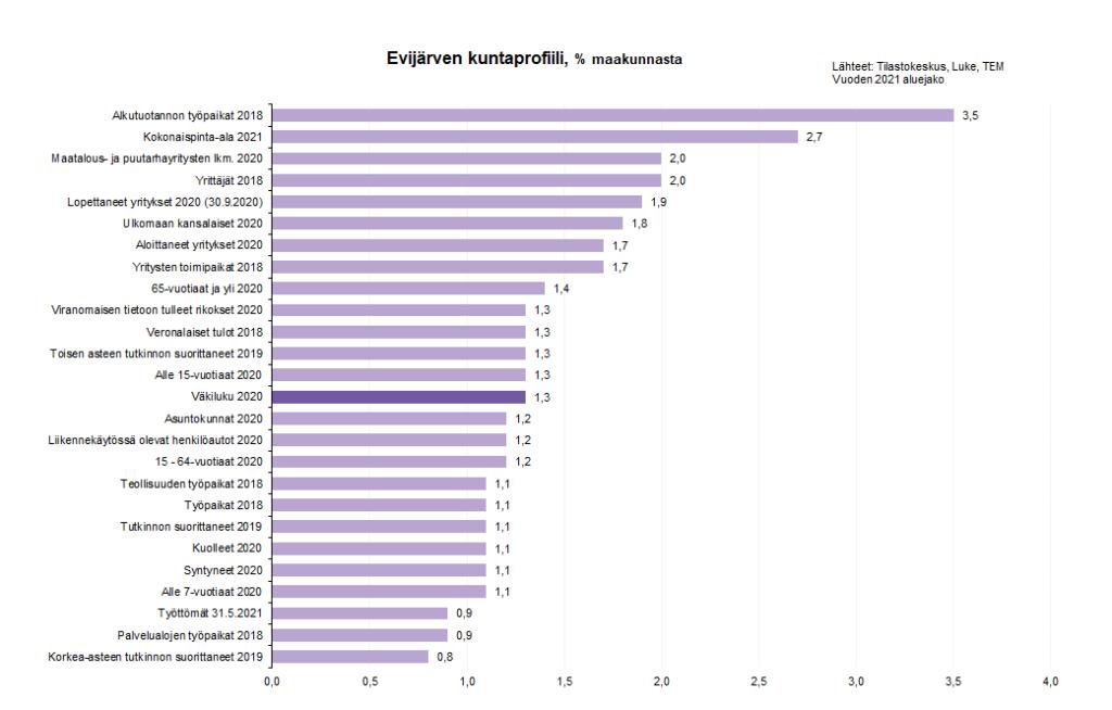 Evijärven keskeiset tilastotiedot.